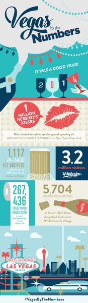 vegas by the numbers 2014