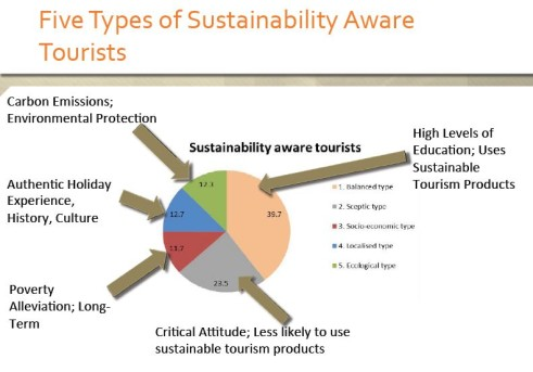 5 types of sustainable travelers