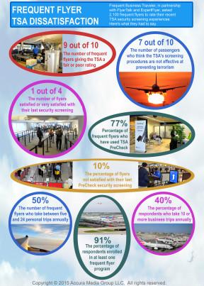 TSA infographic