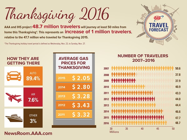 2016-thanksgiving-travel-forecast