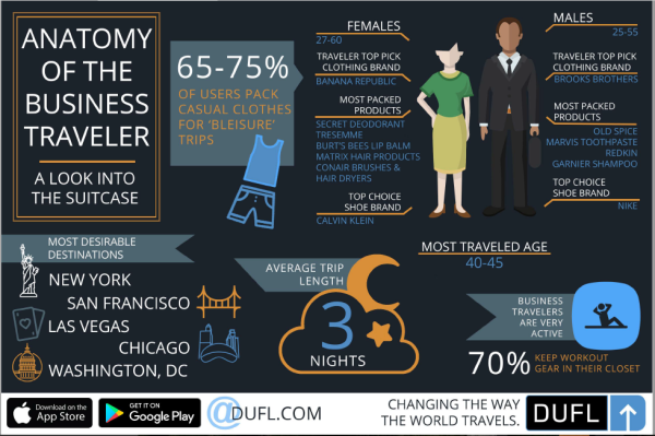 DUFL anatomy of a business traveler