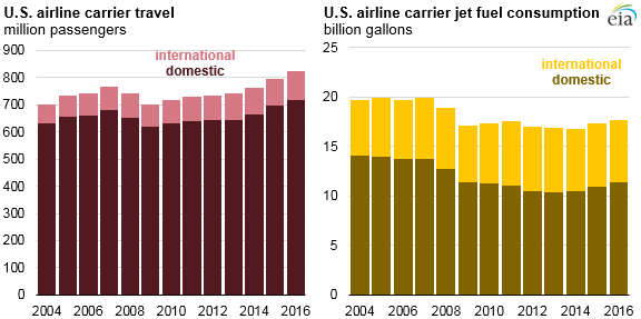 airline fuel consumption